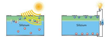 Abb: Funktionsprinzip PV-Zelle