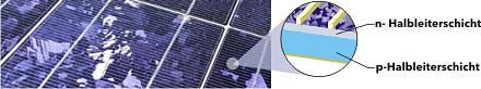 Abb.: Polykristalline Solarmodule