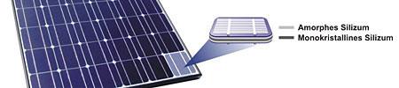 Abb.: Monokristalline Solarmodule